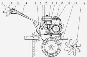 Мотоблок Каскад - технические характеристики