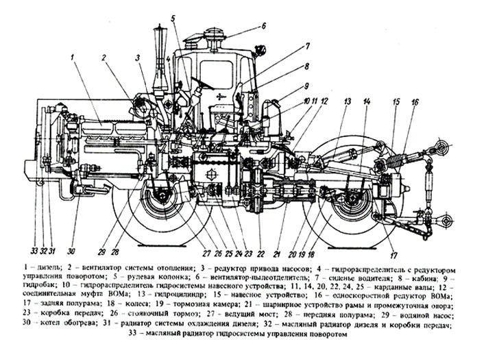 Трактор К-700 (схема)