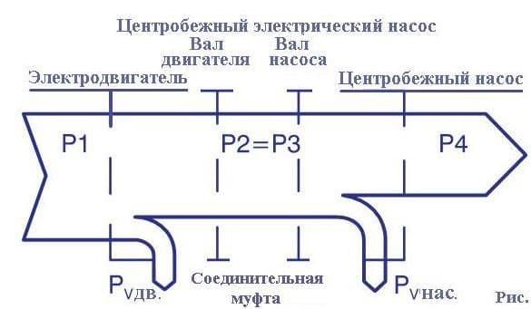 Расчет КПД насосного агрегата