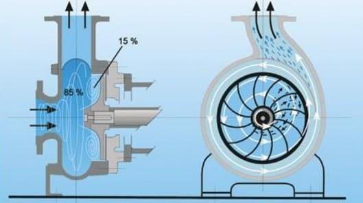 Вихревые насосы для воды
