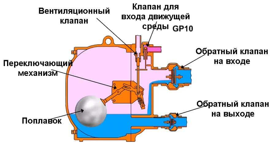 Устройство и принцип работы конденсатных насосов