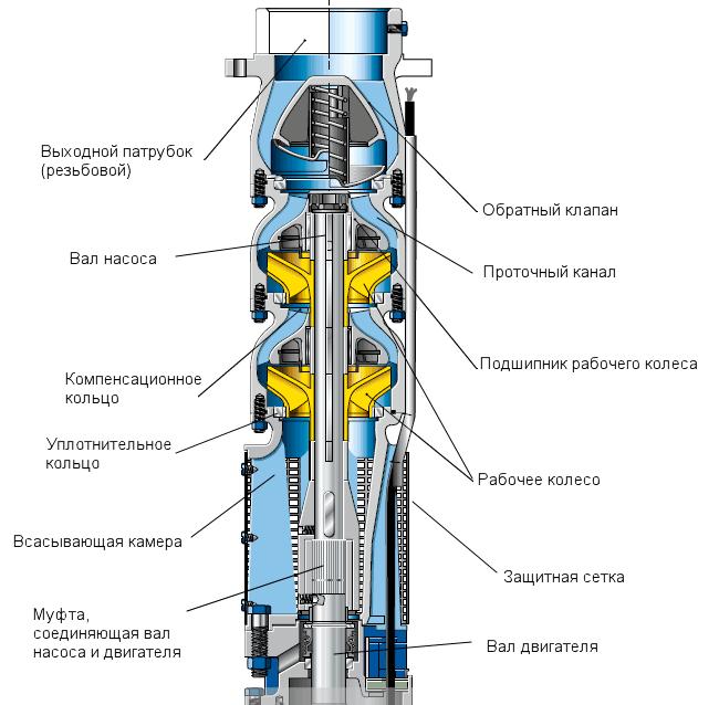 Устройство скважинного насоса