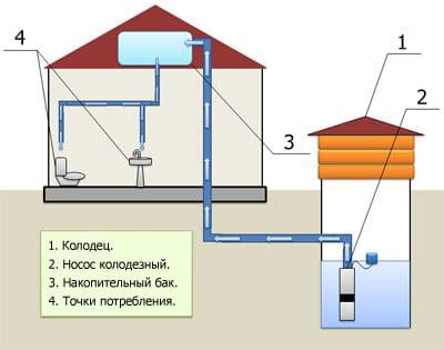 Насосная станция или погружной насос для колодца