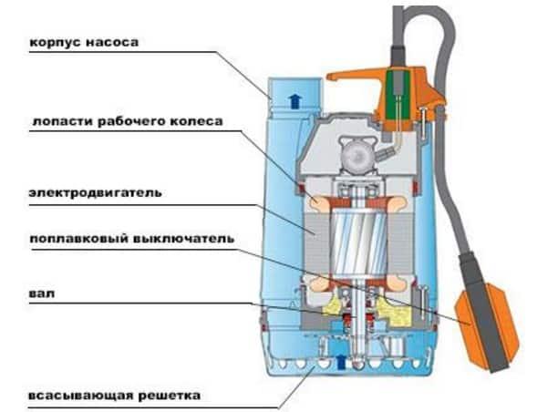 Насос для полива из бочки - схема