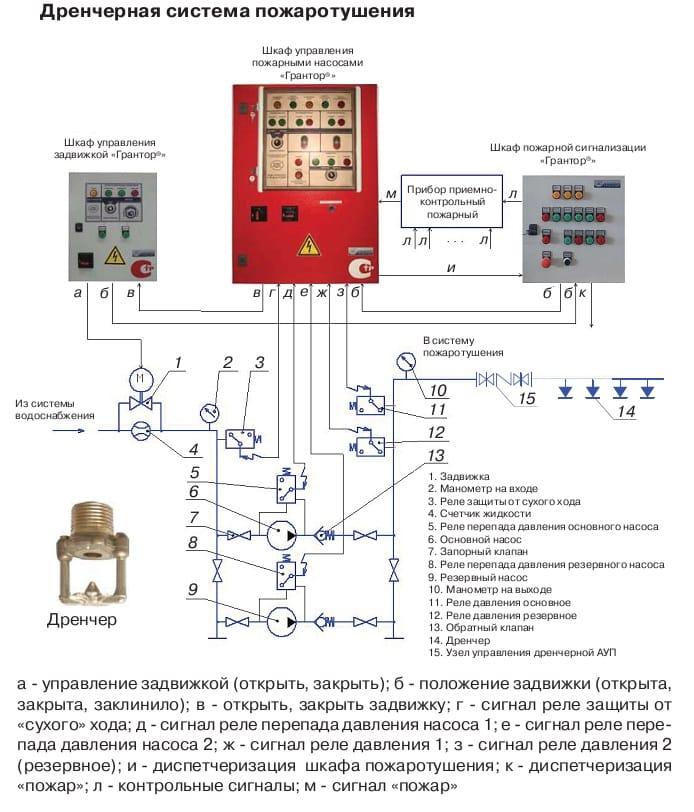 Системы автоматического управления насосом