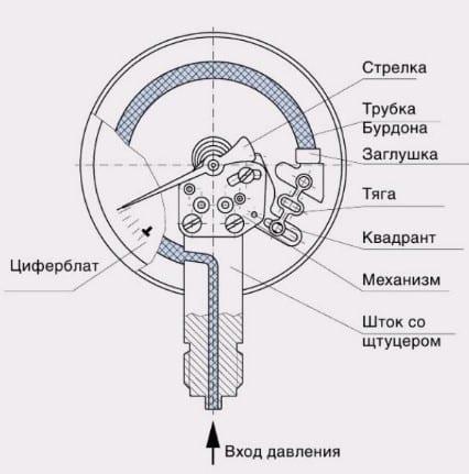 Устройство манометра для измерения давления воды