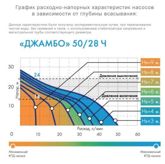 График расходно-напорных характеристик - Насосная станция «Джамбо» 50/28 Ч 18