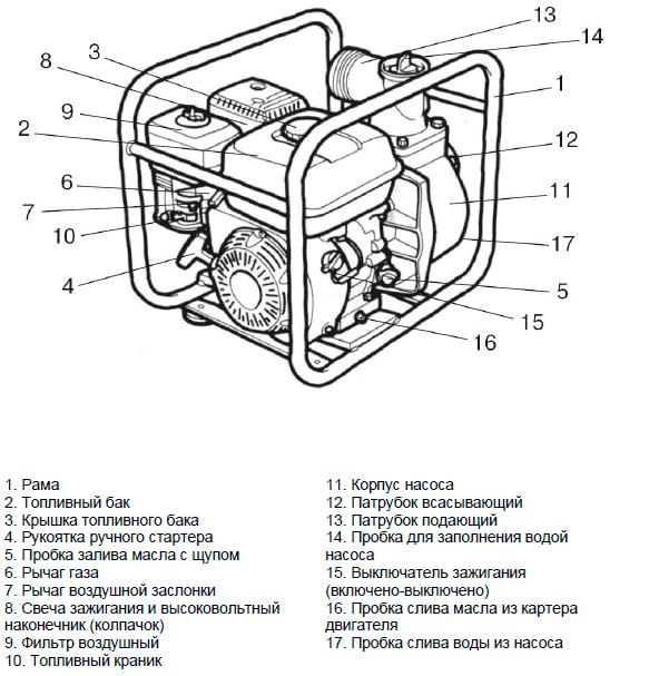 Устройство мотопомпы «Хутер» MPD 80