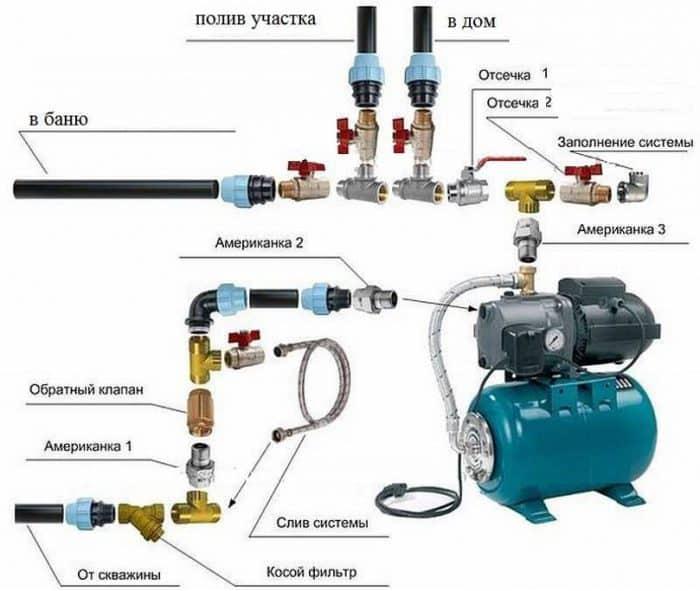 Автоматическая станция водоснабжения
