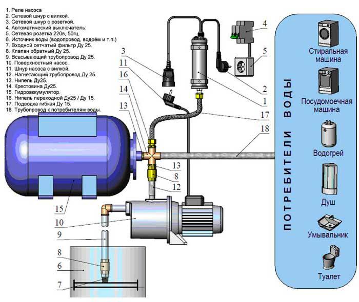 Как настроить автоматику на насосной станции?