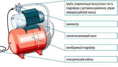 Почему падает давление в насосной станции?