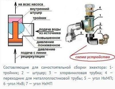 Что такое эжектор в насосной станции?