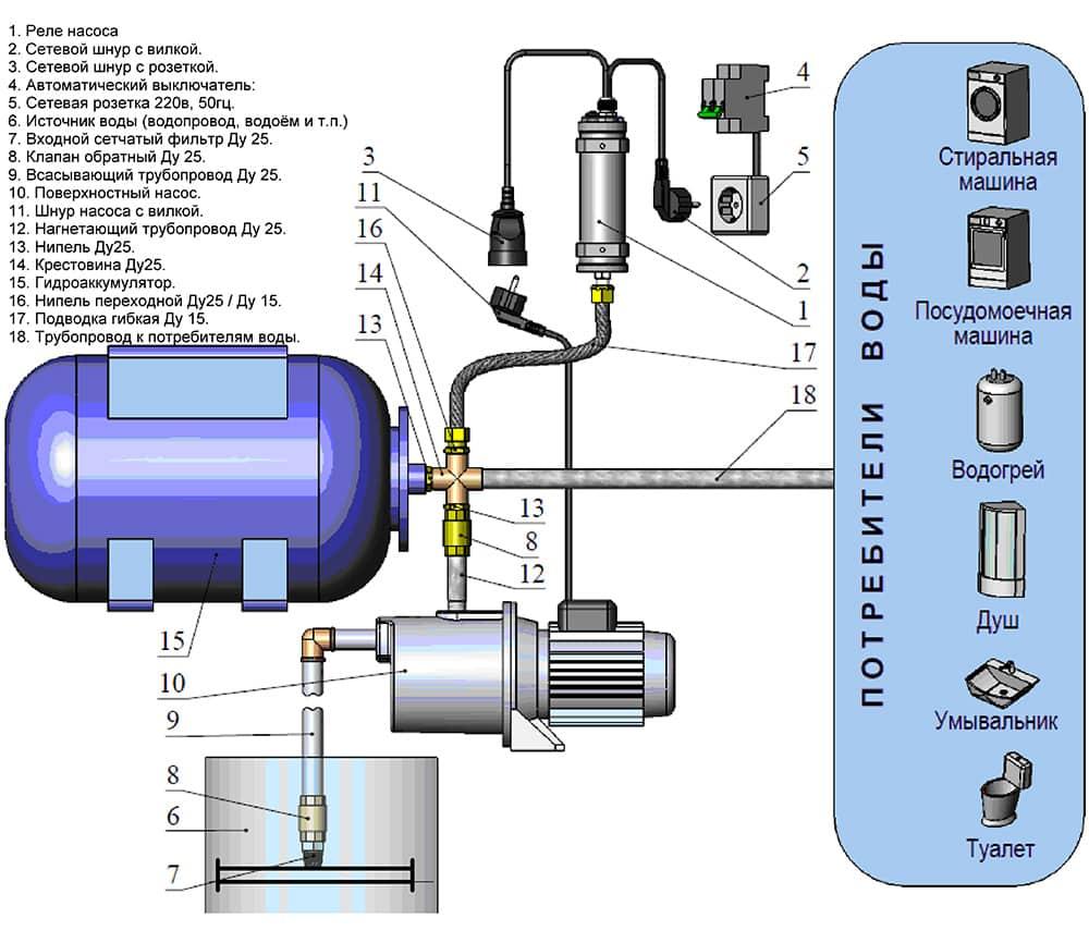 Какое должно быть давление воздуха в насосной станции?