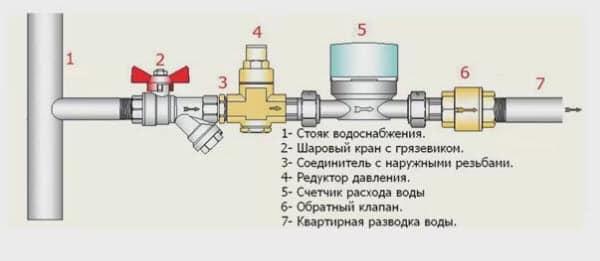 Как правильно установить обратный клапан для воды?