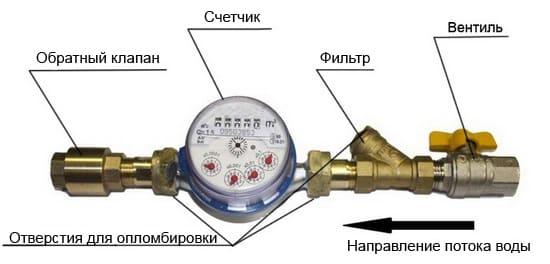 Как работает обратный клапан для воды?