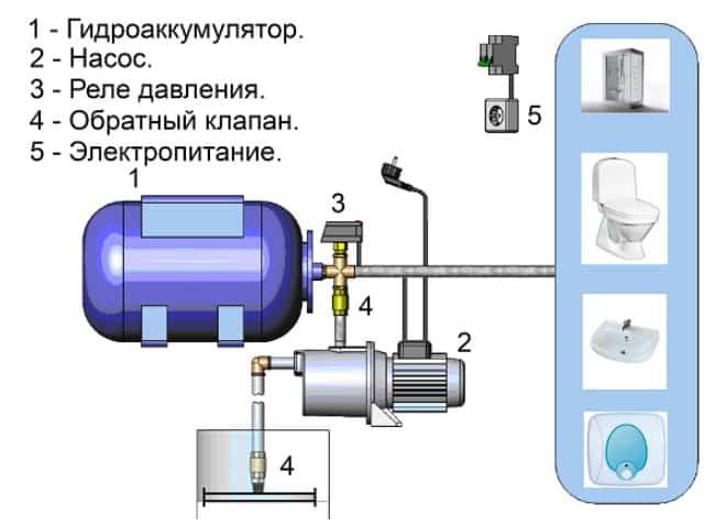 Насосные станции «Al-Ko»: устройство