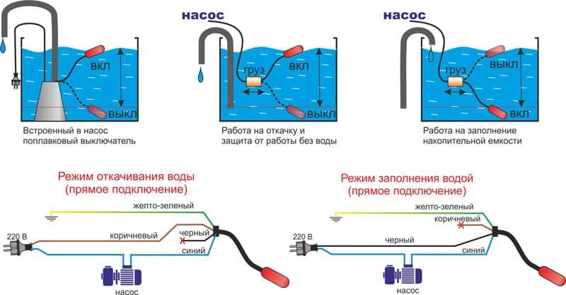 Поплавковые переключатели для водяных резервуаров