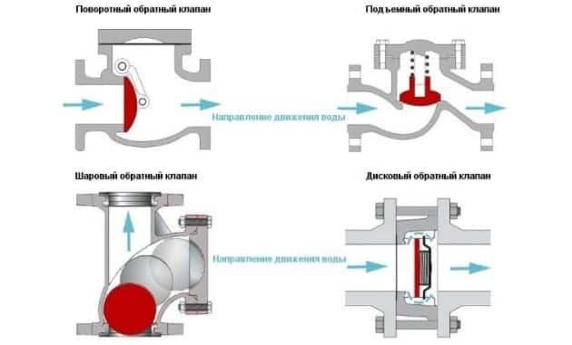 Разновидности клапанов обратного хода жидкости