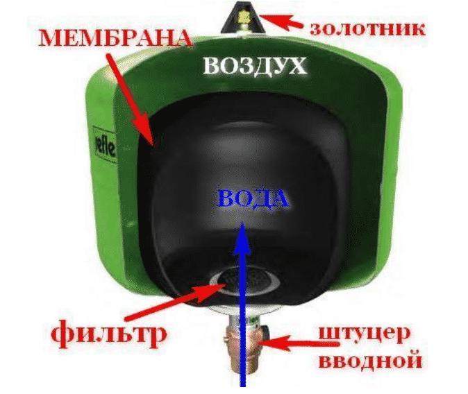 Гидроаккумулятор – конструкция и принцип действия прибора