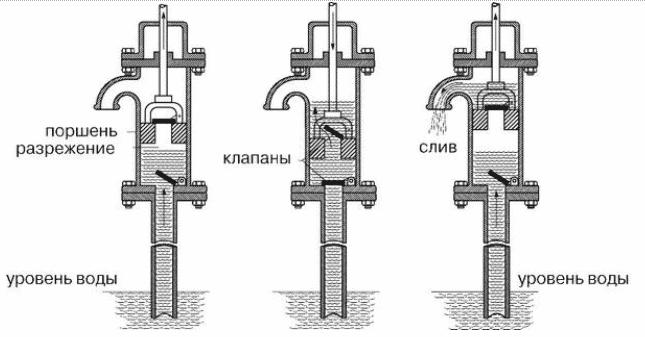 Как работает ручной насос