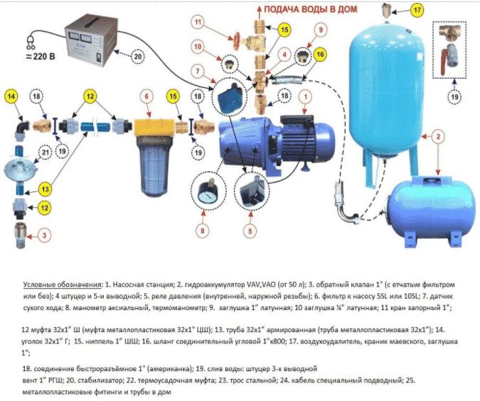 Схема подключения насосной станции на даче своими руками 90