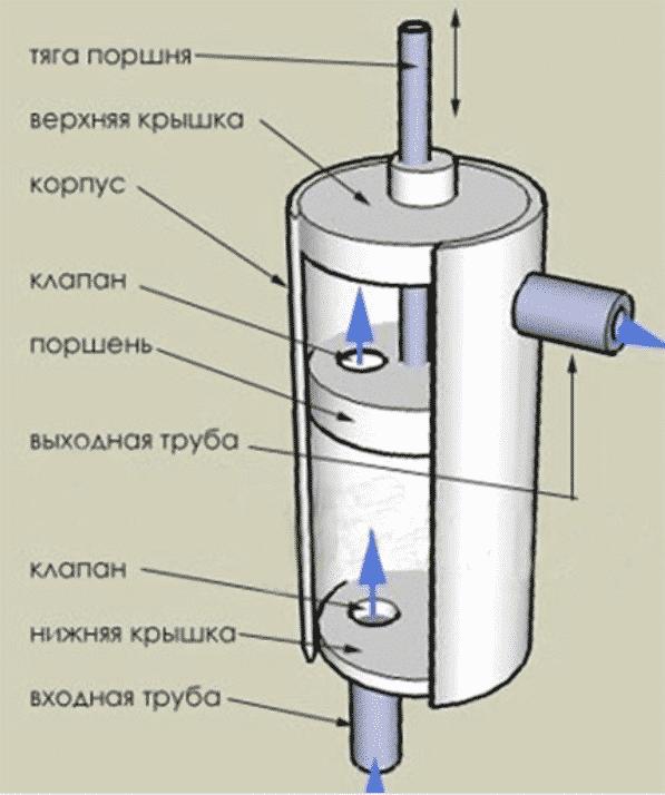 Конструкция ручного насоса для воды