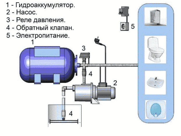 Подключение установленного гидроаккумулятора