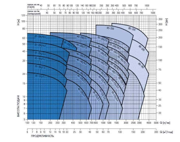 Схема рабочих параметров насосов Ebara