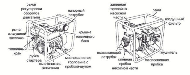 Устройство мотопомпы