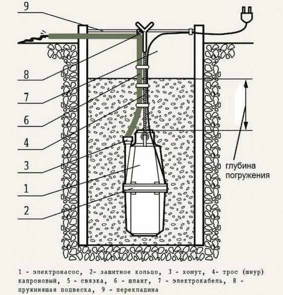 Водяной насос «Малыш» основы правильной установки