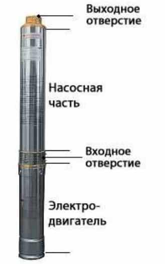 Погружные насосы Беламос TF 3