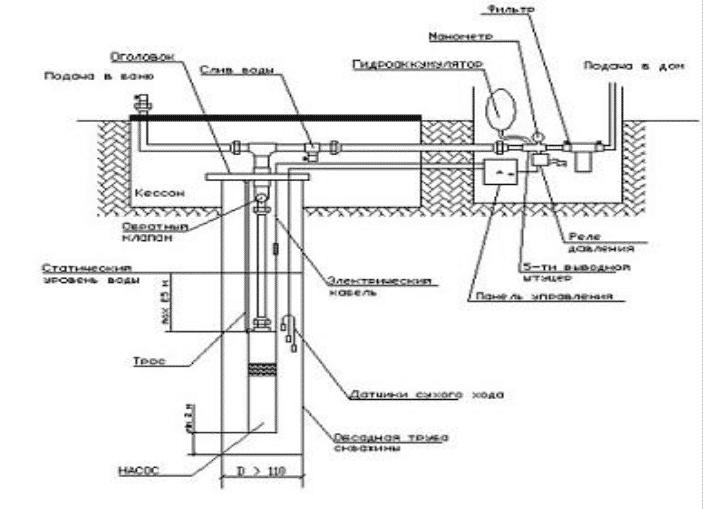 Схему подключения наноса Водолей